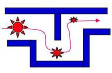 Absorção - Princípio de funcionado dos Lavadores de Gases