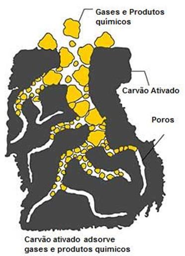 1 grama de Carvão Ativado tem uma área de adsorção entre 500 a 1500 m2