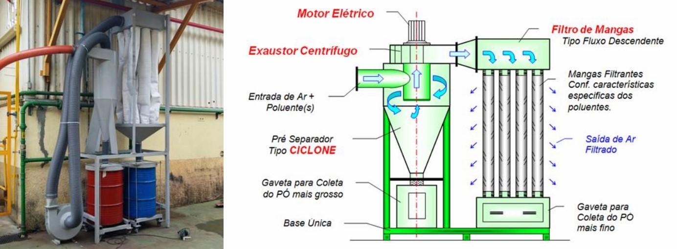 Ciclo Filtro de Mangas na Exaustão e Filtragem do Corte de Laminas de Barbear (Bic Amazonia)