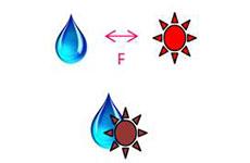 Coesão - Princípio de funcionado dos Lavadores de Gases
