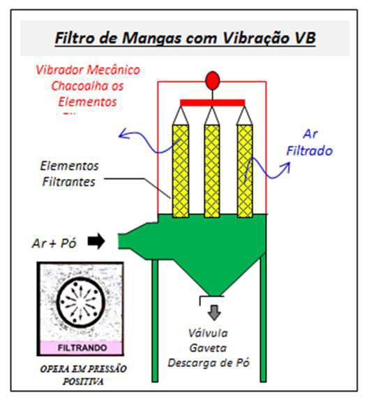 Filtro de Mangas - Com Vibração