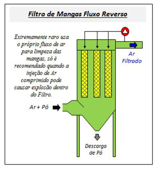 Filtro de Mangas - Fluxo Reverso