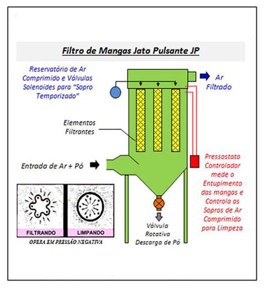 Filtro de Mangas - Jato Pulsante