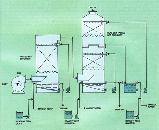 Fluxograma de Sistema de Controle de Odor Acido + Oxidante + Caustico