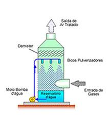 Lavador de Sprays