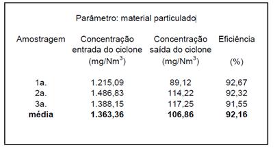 Lavador de Gases para Secador de Lodos – CEDAE – Ilha do Governador / RJ