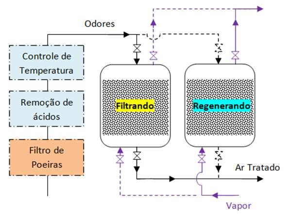 enquanto um filtra odores o outro regenera o carvão construção é própria de vasos de pressão