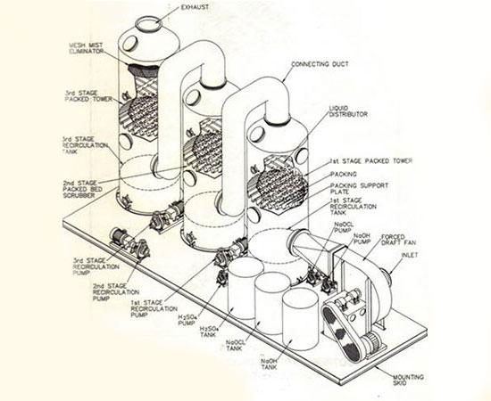 Sistema de Controle de Odor em Triplo Estágio Acido + Alcalino + Oxidante