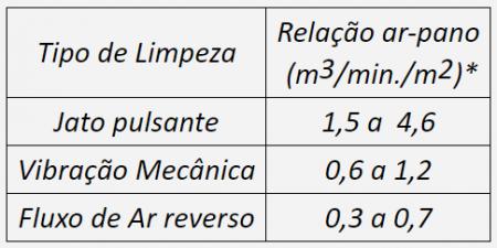 Tabela de dimensionamento de área de filtragem