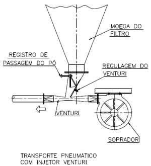 Transporte Pneumático com Injetor Venturi