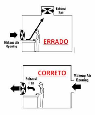 Ventilação Geral - Certo/Errado