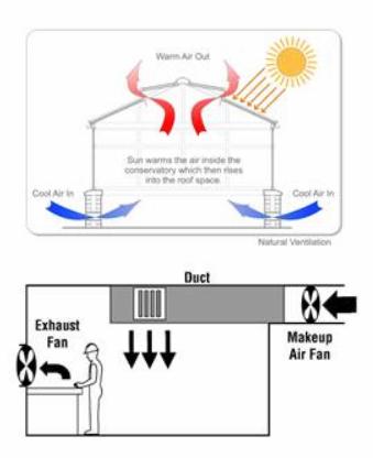 Ventilação Geral - Exemplo