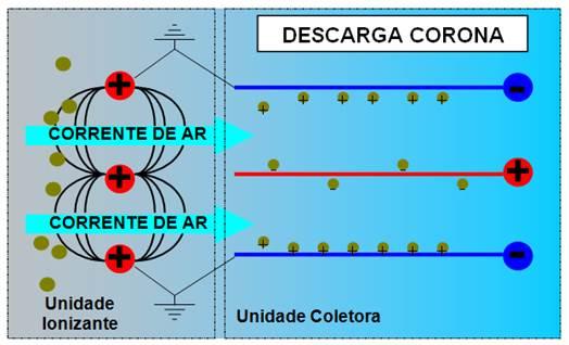 Eletrostática - Princípio de Funcionamento
