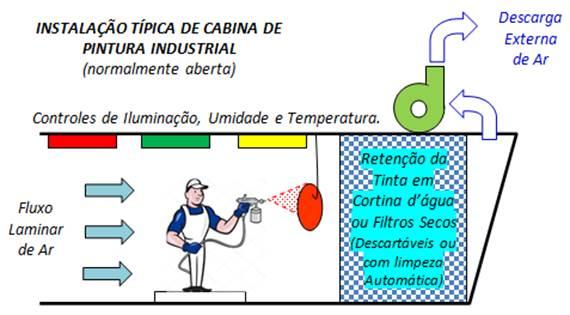 Instalação de Cabina Industrial