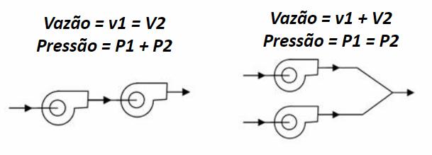Exemplo - Vazão Pressão