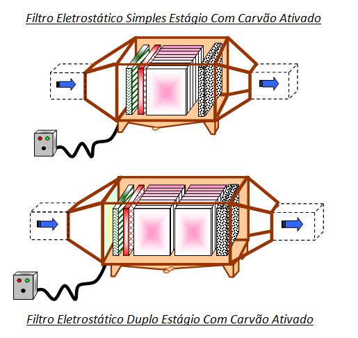 Filtro Eletrostático simples estagio com Carvão Ativado