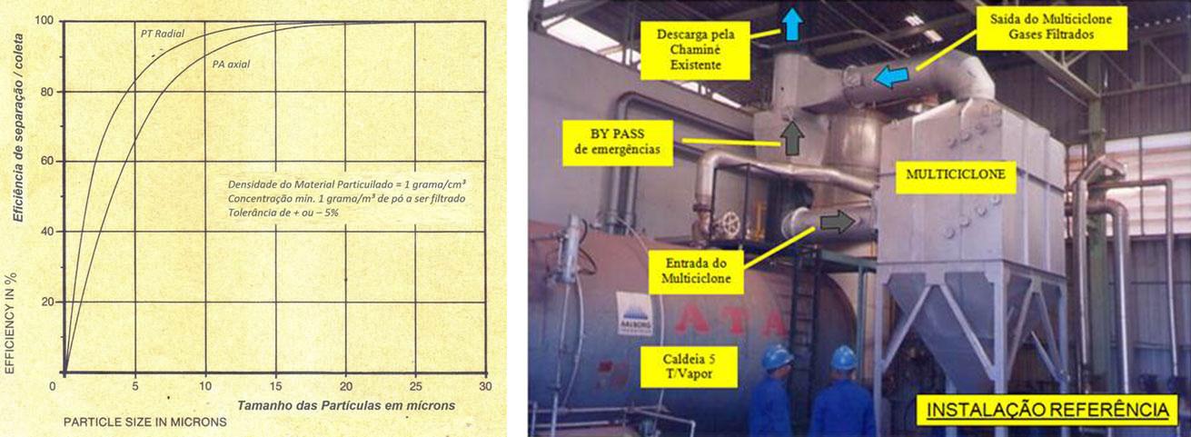 Instalação e Curva de desempenho Multiciclone