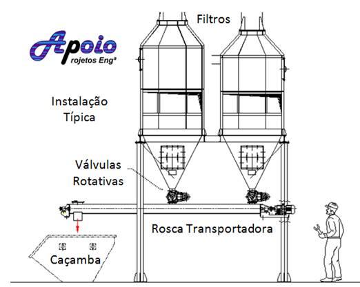 Sistemas Maiores com Válvulas e Transportadores