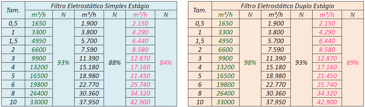 Tabelas de Eficiência N x Vazão para aplicações em exaustão de cozinhas industriais