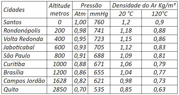 Tabela de Variação de Densidade do Ar