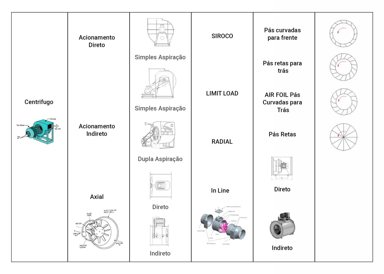 Tabela - Ventiladores / Exaustores