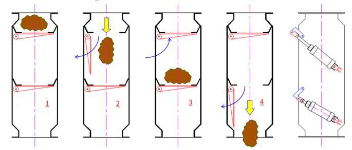 Válvula Dupla Basculante Funcionamento